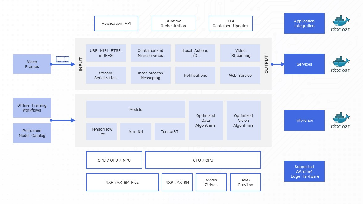 Brinq Edge Creator SDK Block Diagram