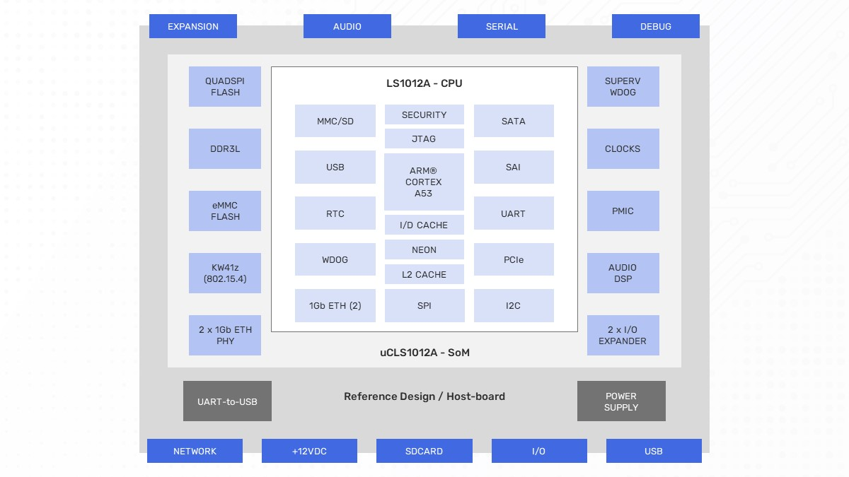 uCLS1012A-IoT Block Diagram