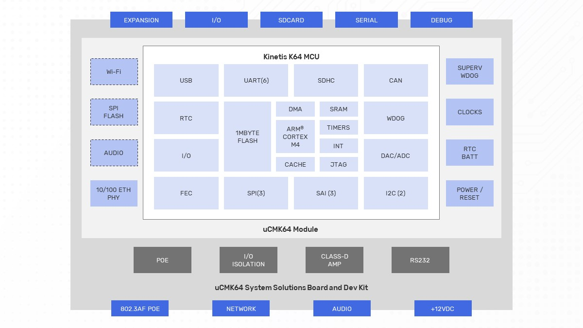 uCMK64-IoT Block Diagram