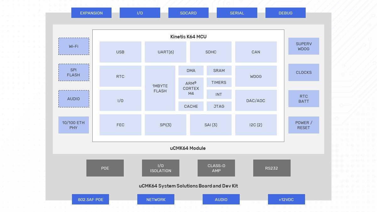 uCMK64-VoIP Block Diagram