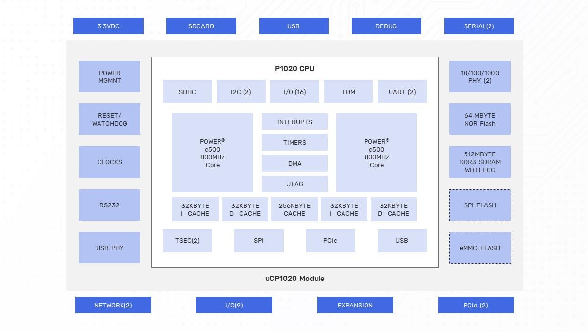 uCP1020 Block Diagram